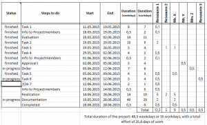Project_Planning_Table